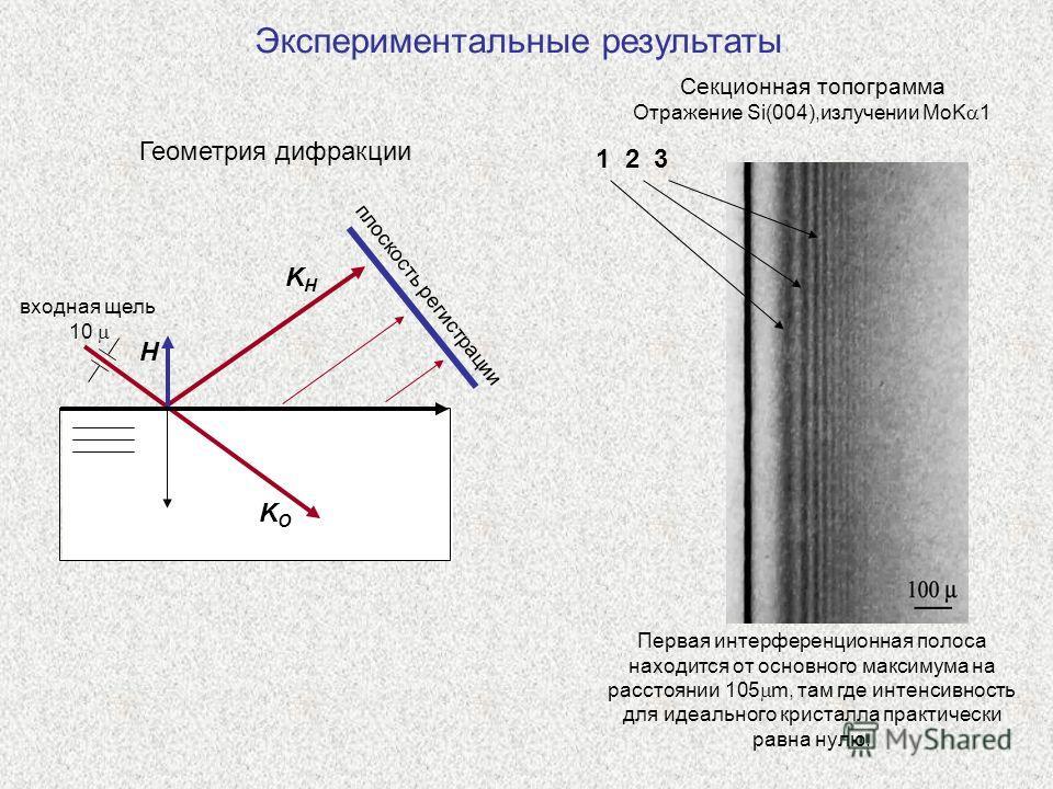 Экспериментальные результаты Первая интерференционная полоса находится от основного максимума на расстоянии 105 m, там где интенсивность для идеального кристалла практически равна нулю. KHKH H плоскость регистрации входная щель 10 KOKO Секционная топ