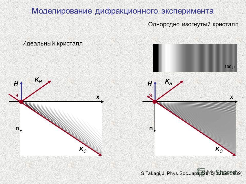 Моделирование дифракционного эксперимента KHKH H KOKO s n x KHKH H KOKO s n x Идеальный кристалл Однородно изогнутый кристалл S.Takagi, J. Phys.Soc.Japan 26, 5, 1239 (1969).