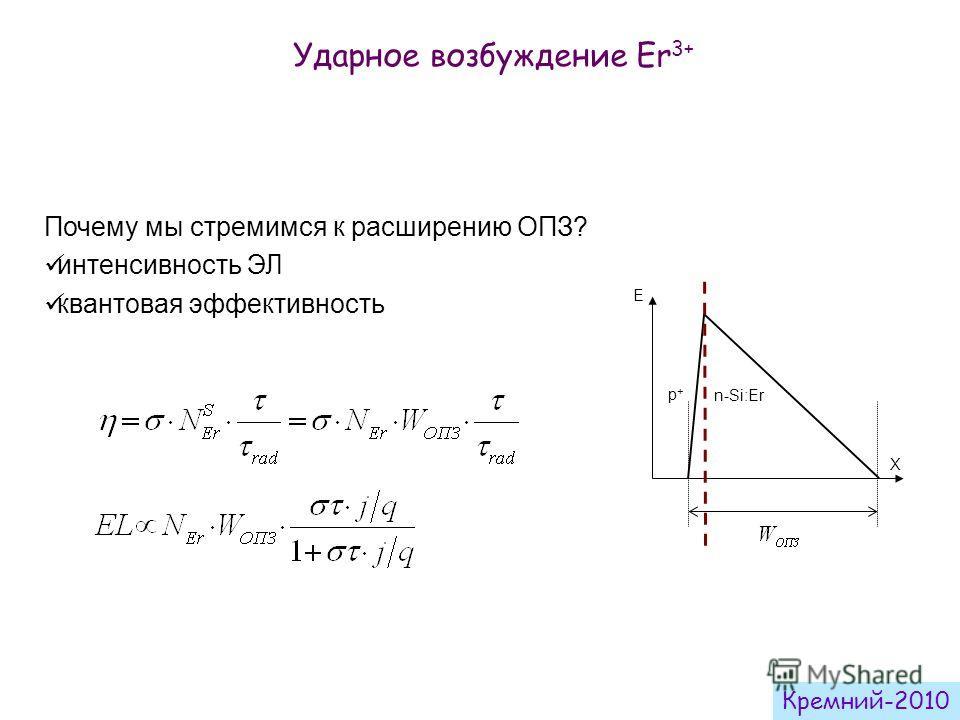 Почему мы стремимся к расширению ОПЗ? интенсивность ЭЛ квантовая эффективность E X p+p+ n-Si:Er Ударное возбуждение Er 3+ Кремний-2010