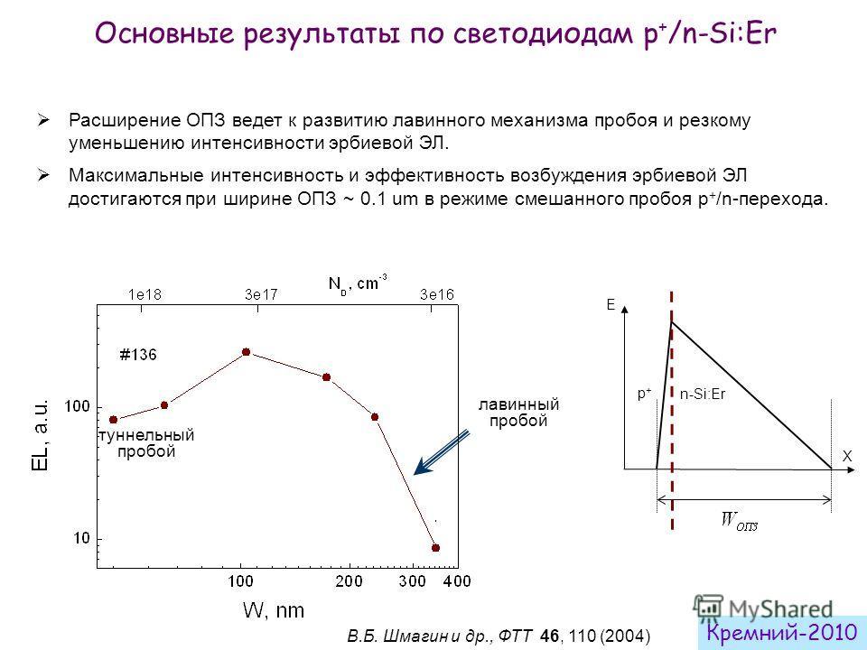 Основные результаты по светодиодам p + /n-Si:Er Расширение ОПЗ ведет к развитию лавинного механизма пробоя и резкому уменьшению интенсивности эрбиевой ЭЛ. Максимальные интенсивность и эффективность возбуждения эрбиевой ЭЛ достигаются при ширине ОПЗ ~