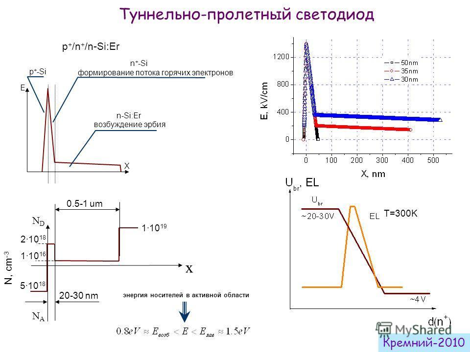 Туннельно-пролетный светодиод энергия носителей в активной области p + /n + /n-Si:Er T=300K формирование потока горячих электронов E X p + -Si n-Si:Er n + -Si возбуждение эрбия NANA N, cm -3 5·10 18 x 2·10 18 1·10 16 NDND 1·10 19 20-30 nm 0.5-1 um Кр