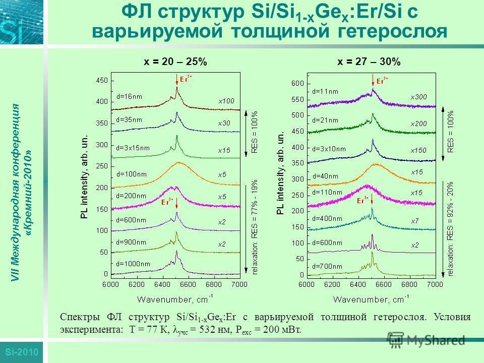 Si-2010 ФЛ структур Si/Si 1-x Ge x :Er/Si с варьируемой толщиной гетерослоя VII Международная конференция «Кремний-2010» Спектры ФЛ структур Si/Si 1-x Ge x :Er с варьируемой толщиной гетерослоя. Условия эксперимента: Т = 77 К, λ учс = 532 нм, P exc =
