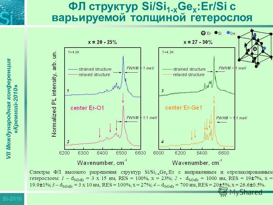 Si-2010 ФЛ структур Si/Si 1-x Ge x :Er/Si с варьируемой толщиной гетерослоя VII Международная конференция «Кремний-2010» Спектры ФЛ высокого разрешения структур Si/Si 1-x Ge x :Er с напряженным и отрелаксированным гетерослоем: 1 – d SiGeEr = 3 x 15 н