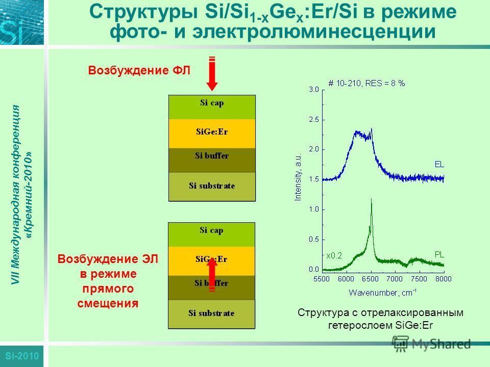 Si-2010 VII Международная конференция «Кремний-2010» Структуры Si/Si 1-x Ge x :Er/Si в режиме фото- и электролюминесценции Возбуждение ФЛ Возбуждение ЭЛ в режиме прямого смещения Структура с отрелаксированным гетерослоем SiGe:Er