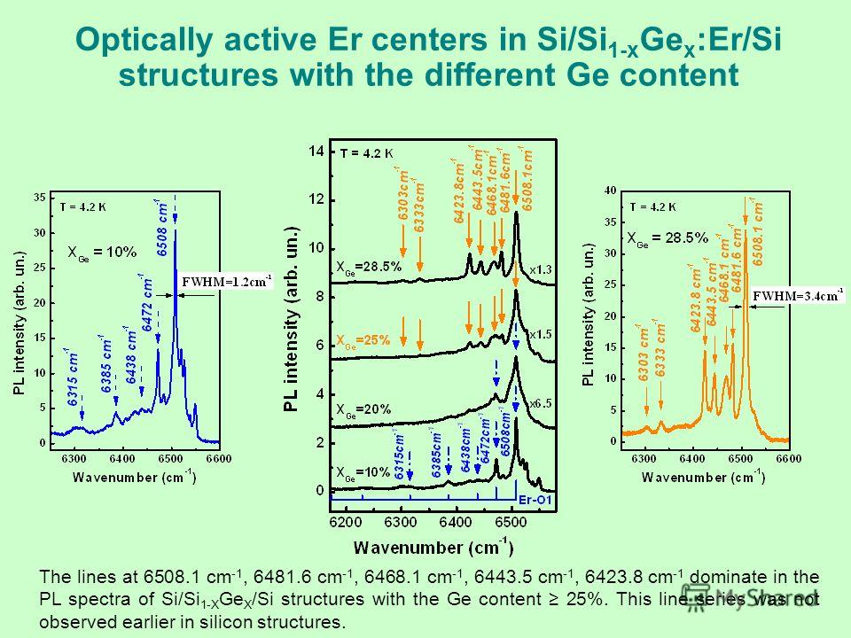 Optically active Er centers in Si/Si 1-x Ge x :Er/Si structures with the different Ge content The lines at 6508.1 cm -1, 6481.6 cm -1, 6468.1 cm -1, 6443.5 cm -1, 6423.8 cm -1 dominate in the PL spectra of Si/Si 1-Х Ge Х /Si structures with the Ge co