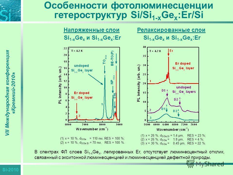 Si-2010 Особенности фотолюминесценции гетероструктур Si/Si 1-x Ge x :Er/Si VII Международная конференция «Кремний-2010» В спектрах ФЛ слоев Si 1-x Ge x, легированных Er, отсутствует люминесцентный отклик, связанный с экситонной люминесценцией и люмин