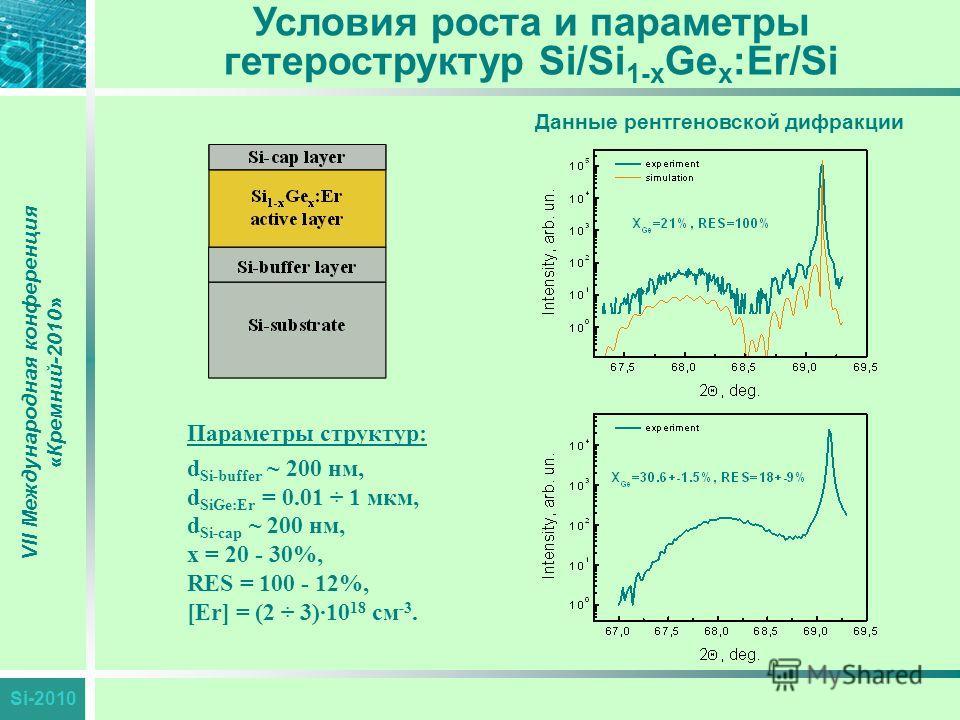Si-2010 VII Международная конференция «Кремний-2010» Условия роста и параметры гетероструктур Si/Si 1-x Ge x :Er/Si Параметры структур: d Si-buffer ~ 200 нм, d SiGe:Er = 0.01 ÷ 1 мкм, d Si-cap ~ 200 нм, x = 20 - 30%, RES = 100 - 12%, [Er] = (2 ÷ 3)·1