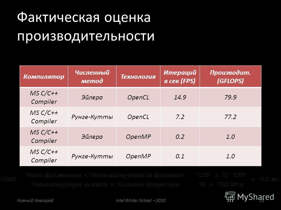 Фактическая оценка производительности Нижний НовгородIntel Winter School – 201023 Компилятор Численный метод Технология Итераций в сек (FPS) Производит. (GFLOPS) MS C/C++ Compiler ЭйлераOpenCL14.979.9 MS C/C++ Compiler Рунге-КуттыOpenCL7.277.2 MS C/C