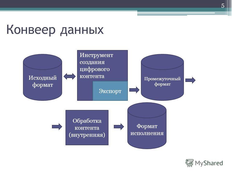Конвеер данных Инструмент создания цифрового контента Промежуточный формат Обработка контента (внутренняя) Формат исполнения Исходный формат Экспорт 5