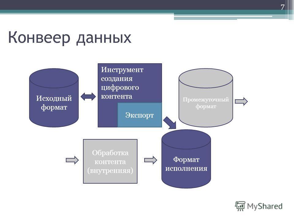 Конвеер данных Инструмент создания цифрового контента Промежуточный формат Обработка контента (внутренняя) Формат исполнения Исходный формат Экспорт 7