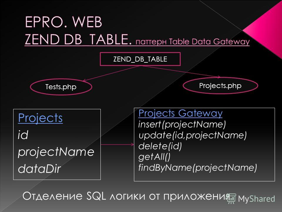 Tests.php Projects.php Projects id projectName dataDir ZEND_DB_TABLE Отделение SQL логики от приложения Projects Gateway insert(projectName) update(id,projectName) delete(id) getAll() findByName(projectName)