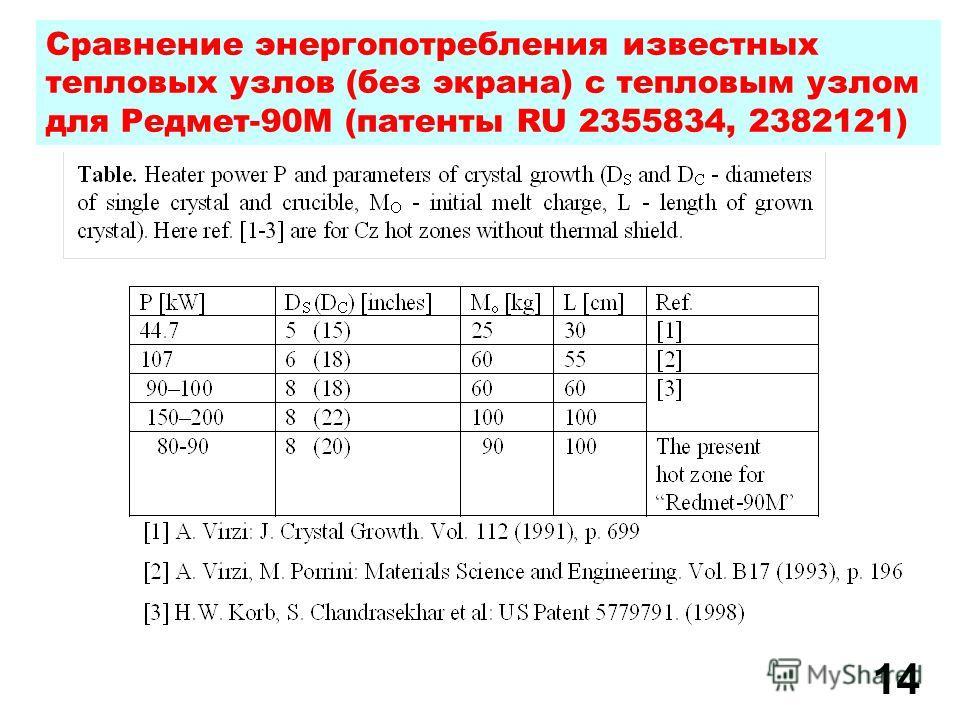 1414 Сравнение энергопотребления известных тепловых узлов (без экрана) с тепловым узлом для Редмет-90М (патенты RU 2355834, 2382121)