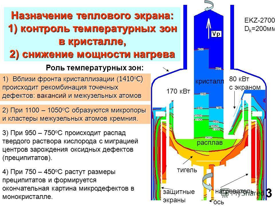 кристалл расплав нагреватель защитные экраны тигель 80 кВт с экраном ось 1)Вблизи фронта кристаллизации ( 1410 о С) происходит рекомбинация точечных дефектов: и межузельных атомов дефектов: вакансий и межузельных атомов 2) При 1100 – 1050 о С образую