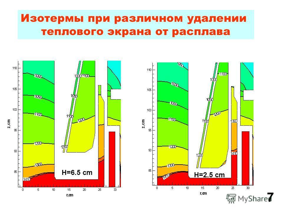 Изотермы при различном удалении теплового экрана от расплава H=6.5 cm H=2.5 cm 77