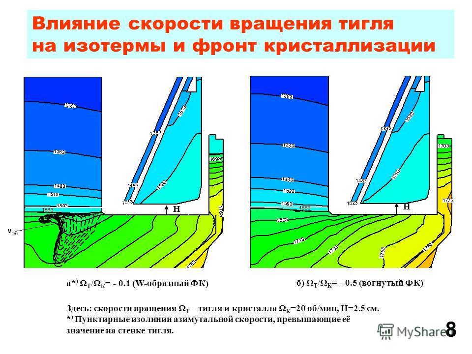 Влияние скорости вращения тигля на изотермы и фронт кристаллизации б) Ω Т /Ω К = - 0.5 (вогнутый ФК) Здесь: скорости вращения Ω Т – тигля и кристалла Ω К =20 об/мин, H=2.5 см. * ) Пунктирные изолинии азимутальной скорости, превышающие её значение на