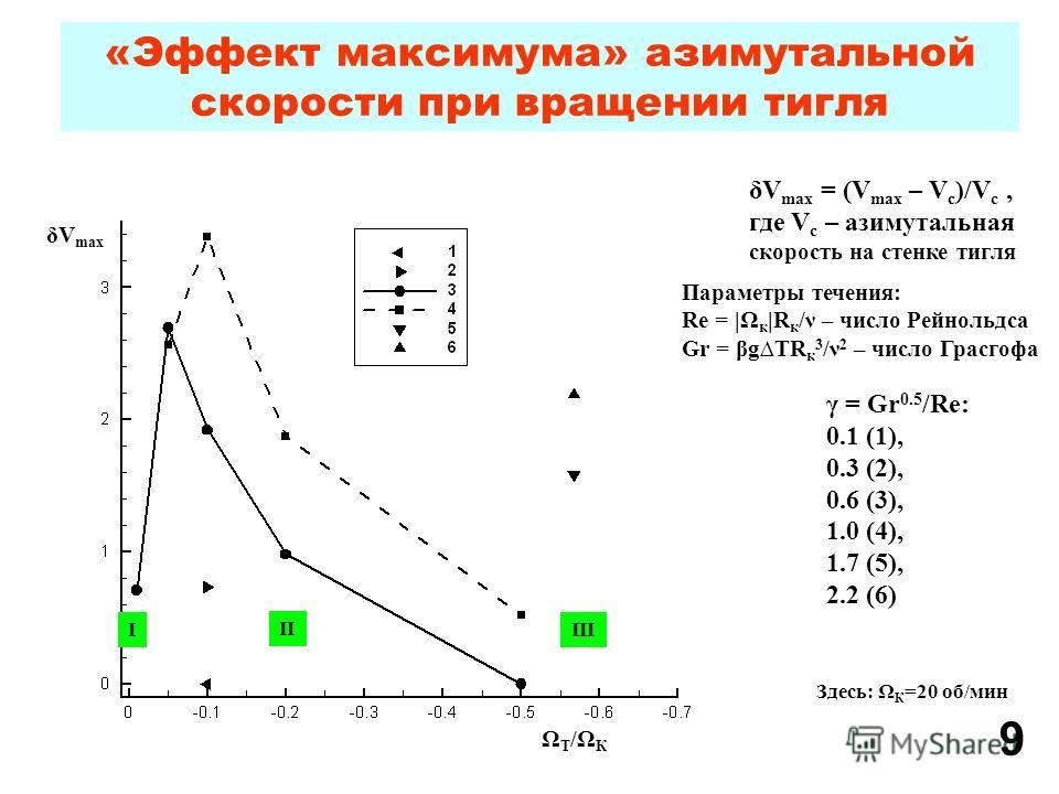 «Эффект максимума» азимутальной скорости при вращении тигля δV max ΩТ/ΩКΩТ/ΩК δV max = (V max – V c )/V c, где V c – азимутальная скорость на стенке тигля γ = Gr 0.5 /Re: 0.1 (1), 0.3 (2), 0.6 (3), 1.0 (4), 1.7 (5), 2.2 (6) Параметры течения: Re = |Ω