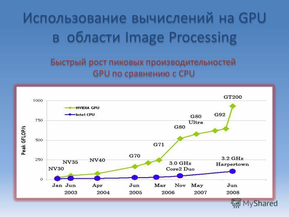 Использование вычислений на GPU в области Image Processing Быстрый рост пиковых производительностей GPU по сравнению с CPU Быстрый рост пиковых производительностей GPU по сравнению с CPU