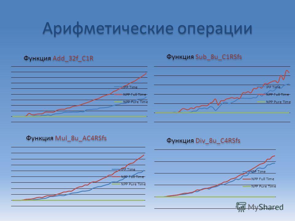 Арифметические операции Функция Add_32f_C1R Функция Sub_8u_C1RSfs Функция Mul_8u_AC4RSfs Функция Div_8u_C4RSfs