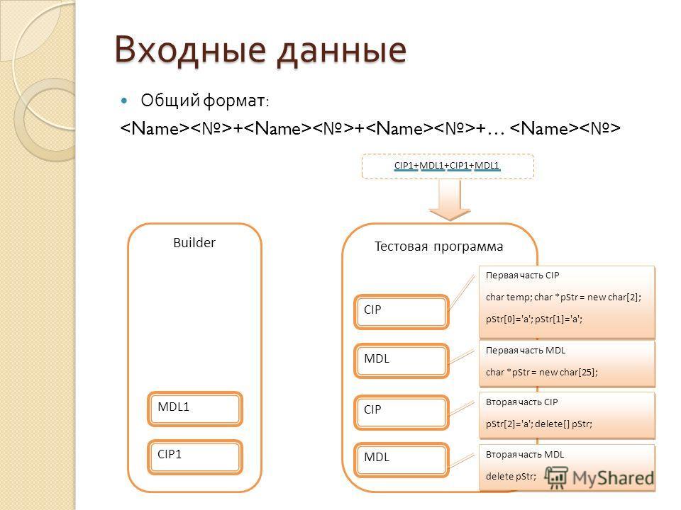 Входные данные Общий формат : + + +… CIP1+MDL1+CIP1+MDL1 Тестовая программа CIP Первая часть CIP char temp; char *pStr = new char[2]; pStr[0]='a'; pStr[1]='a'; Первая часть CIP char temp; char *pStr = new char[2]; pStr[0]='a'; pStr[1]='a'; MDL Первая