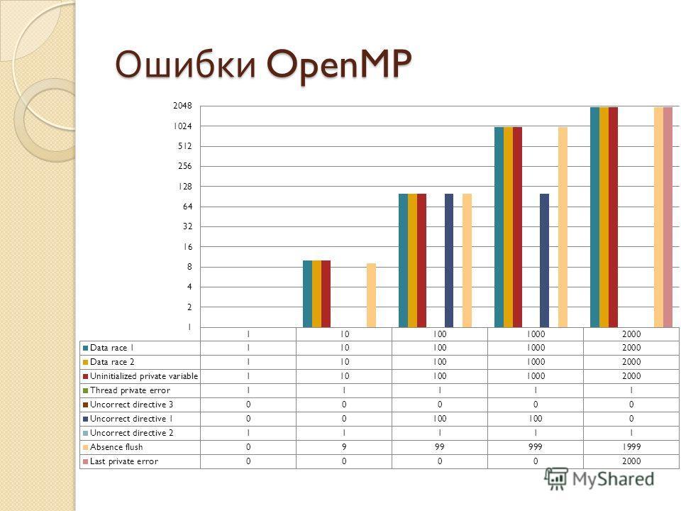 Ошибки OpenMP