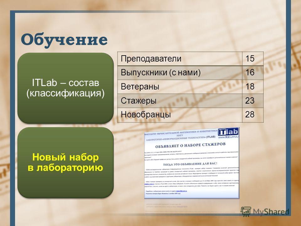 Обучение ITLab – состав (классификация) Новый набор в лабораторию Преподаватели15 Выпускники (с нами)16 Ветераны18 Стажеры23 Новобранцы28