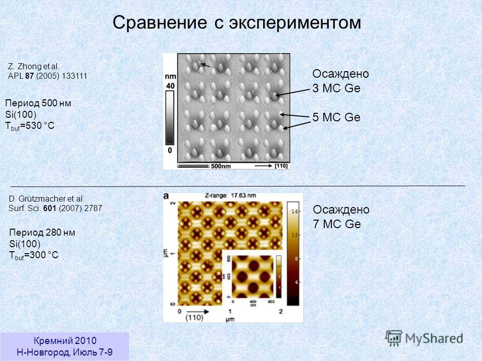 Кремний 2010 Н-Новгород, Июль 7-9 Сравнение с экспериментом Z. Zhong et al. APL 87 (2005) 133111 Период 500 нм Si(100) T buf =530 °C Осаждено 3 МС Ge 5 МС Ge D. Grützmacher et al. Surf. Sci. 601 (2007) 2787 Период 280 нм Si(100) T buf =300 °C Осажден