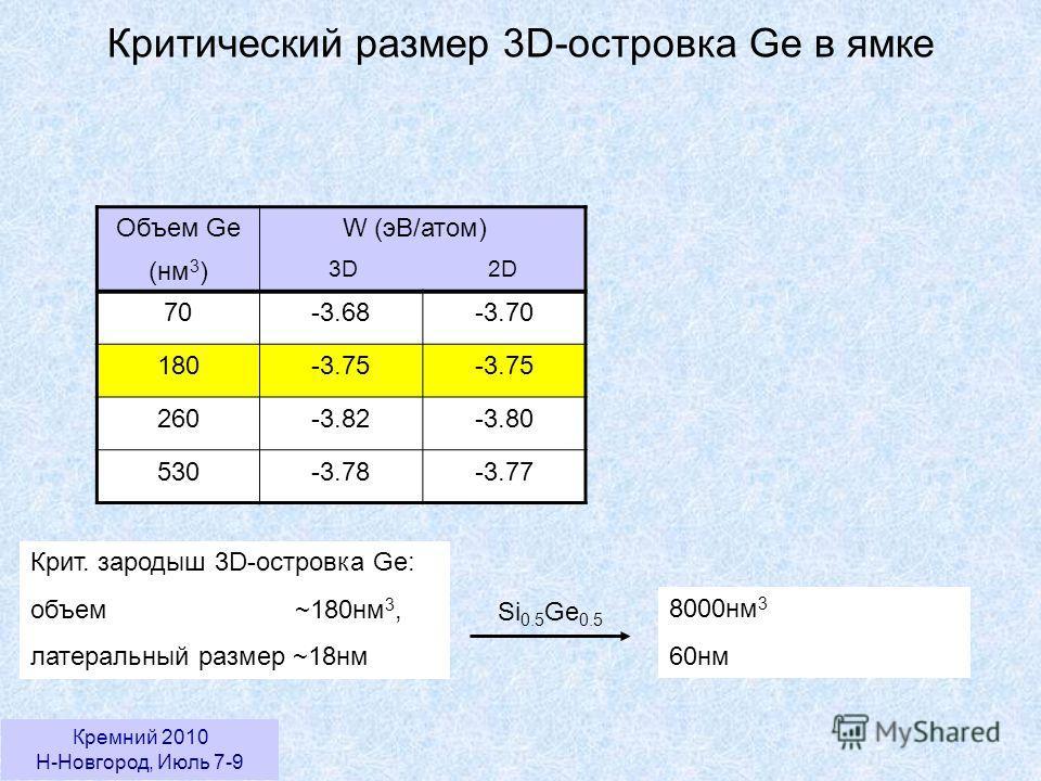 Кремний 2010 Н-Новгород, Июль 7-9 Критический размер 3D-островка Ge в ямке Объем Ge (нм 3 ) W (эВ/атом) 3D 2D 70-3.68-3.70 180-3.75 260-3.82-3.80 530-3.78-3.77 Крит. зародыш 3D-островка Ge: объем ~180нм 3, латеральный размер ~18нм 8000нм 3 60нм Si 0.