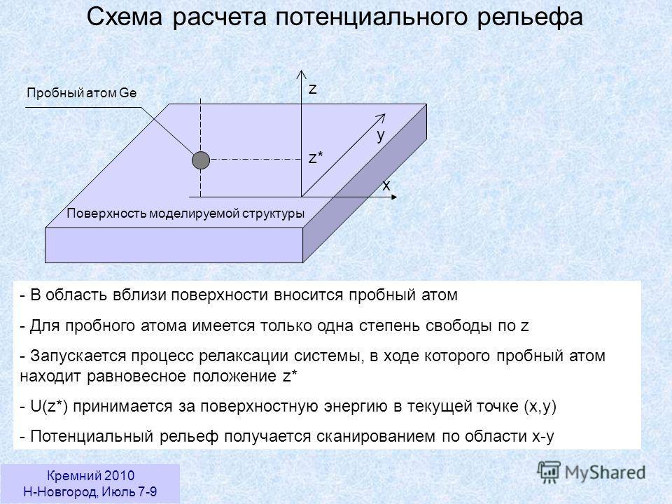 Кремний 2010 Н-Новгород, Июль 7-9 Схема расчета потенциального рельефа z y x z* Пробный атом Ge Поверхность моделируемой структуры - В область вблизи поверхности вносится пробный атом - Для пробного атома имеется только одна степень свободы по z - За