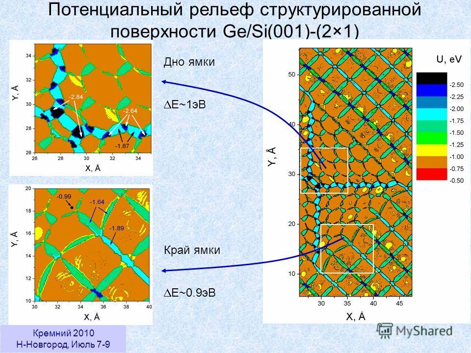 Кремний 2010 Н-Новгород, Июль 7-9 Потенциальный рельеф структурированной поверхности Ge/Si(001)-(2×1) Дно ямки E~1эВ Край ямки E~0.9эВ