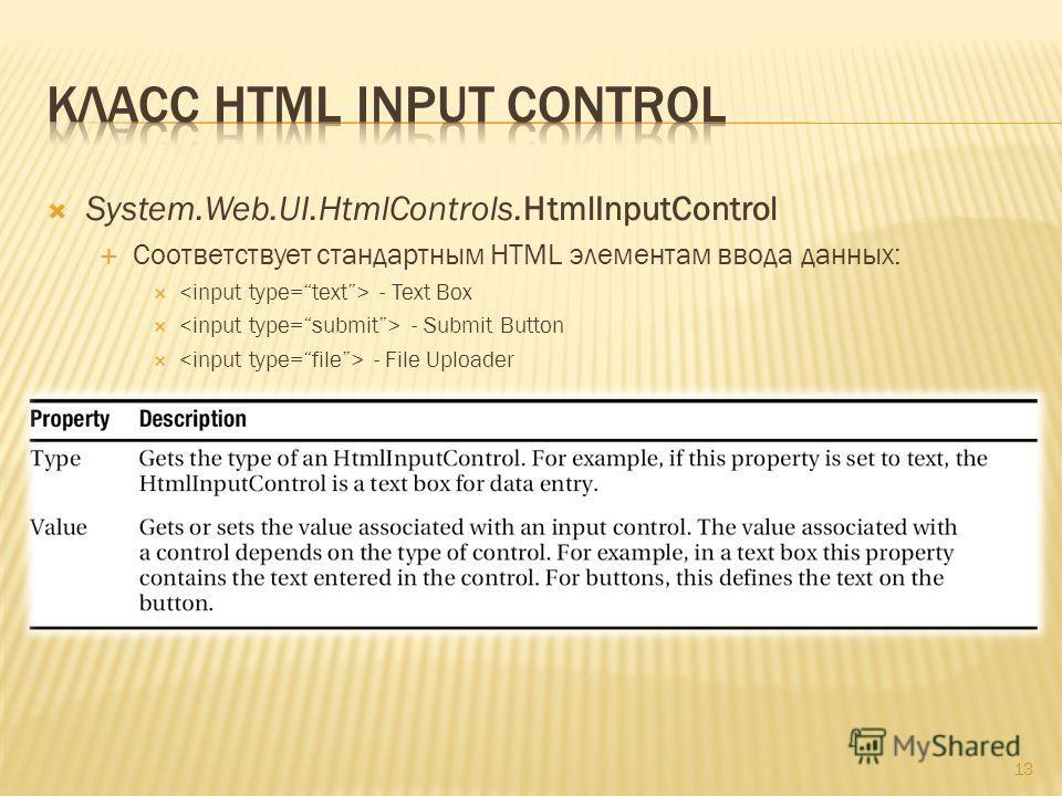 13 System.Web.UI.HtmlControls.HtmlInputControl Соответствует стандартным HTML элементам ввода данных: - Text Box - Submit Button - File Uploader