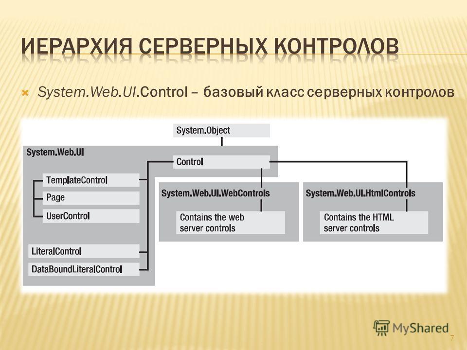 System.Web.UI.Control – базовый класс серверных контролов 7