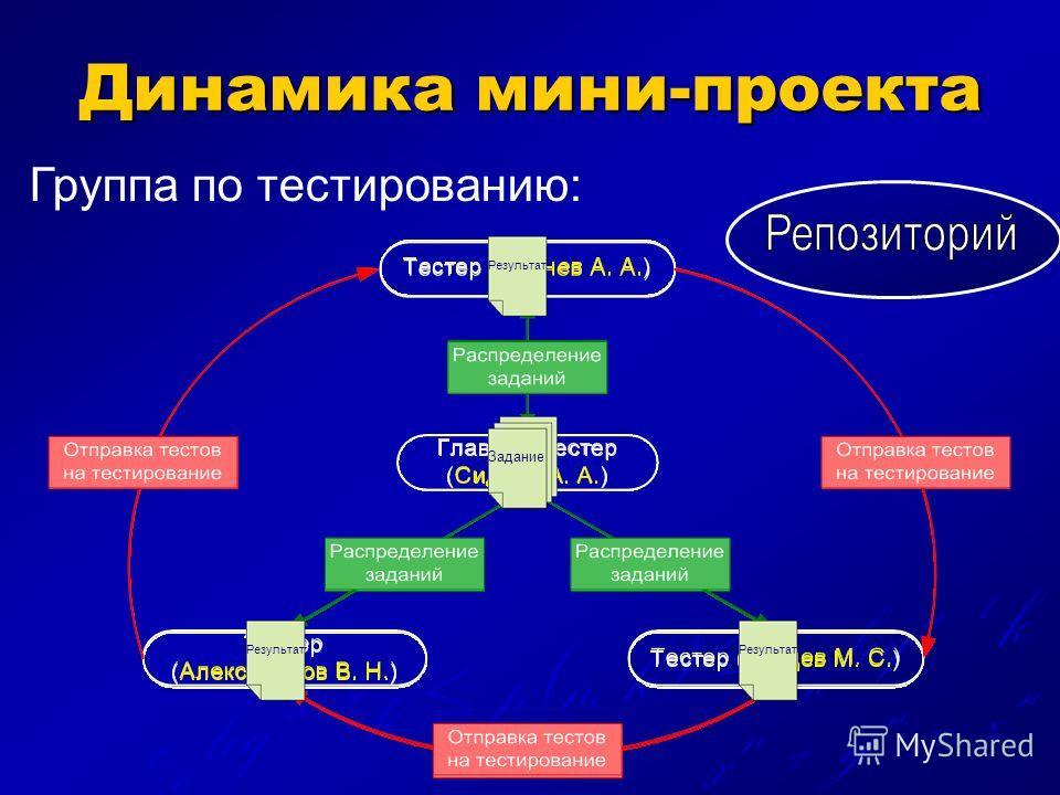 x n + y n = z n c n log n - 2 k p(n, k) c n log n - 1 k Динамика мини-проекта Тесты Результат Задание Группа по тестированию: Тесты Результат