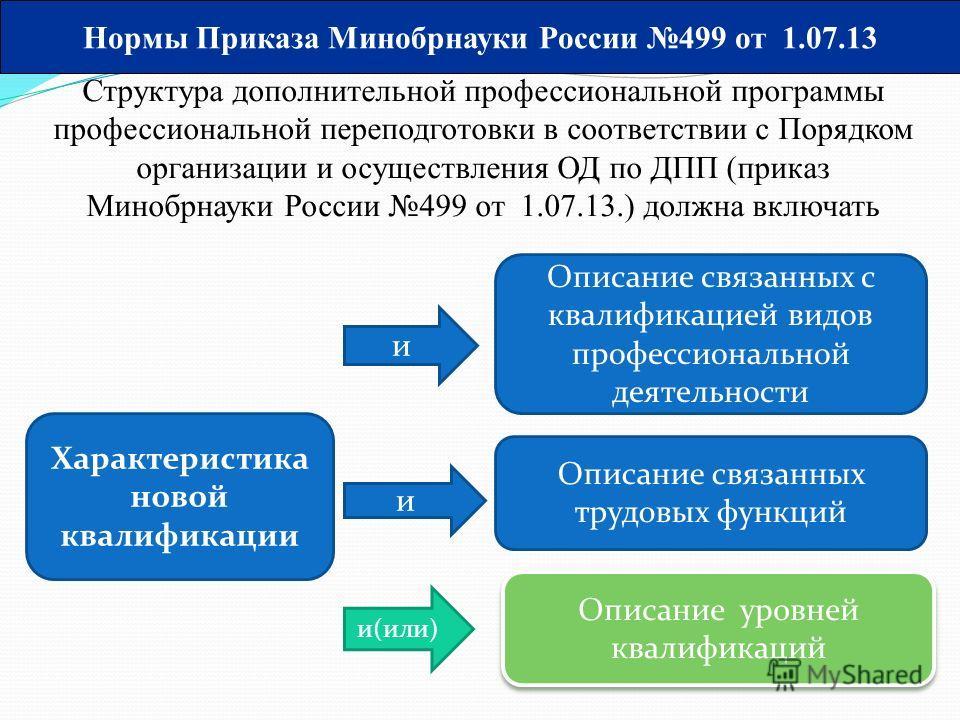 Нормы Приказа Минобрнауки России 499 от 1.07.13 Структура дополнительной профессиональной программы профессиональной переподготовки в соответствии с Порядком организации и осуществления ОД по ДПП (приказ Минобрнауки России 499 от 1.07.13.) должна вкл