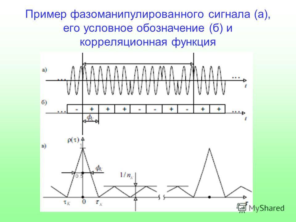 Пример фазоманипулированного сигнала (а), его условное обозначение (б) и корреляционная функция