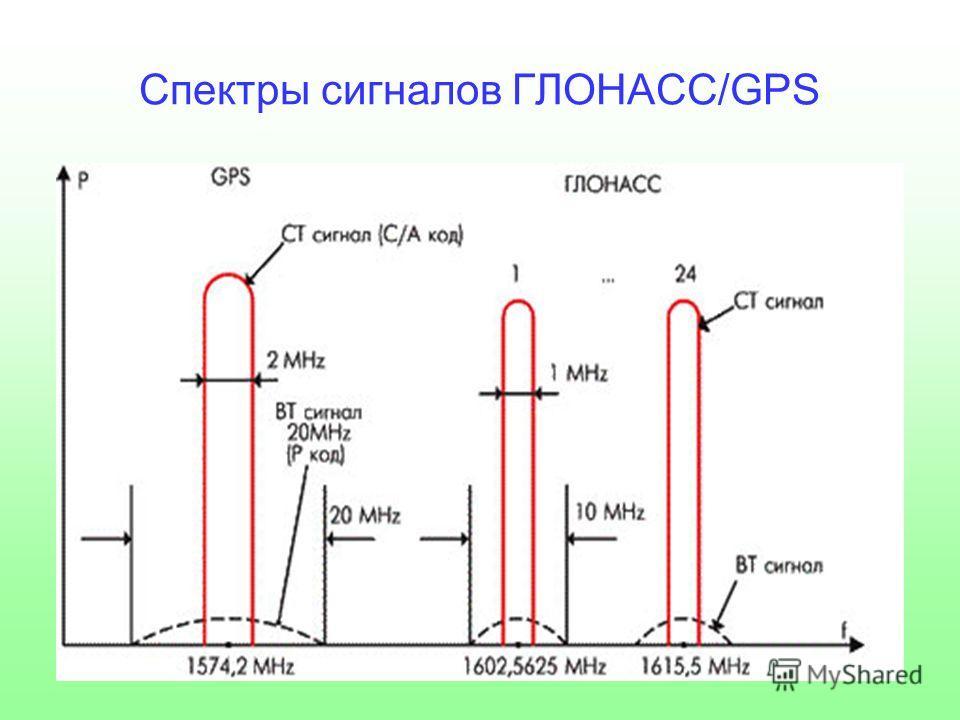 Спектры сигналов ГЛОНАСС/GPS