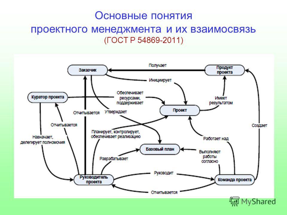 Основные понятия проектного менеджмента и их взаимосвязь (ГОСТ Р 54869-2011)