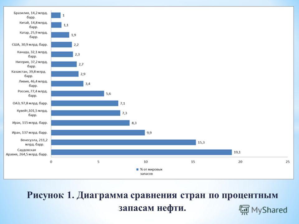 Рисунок 1. Диаграмма сравнения стран по процентным запасам нефти.