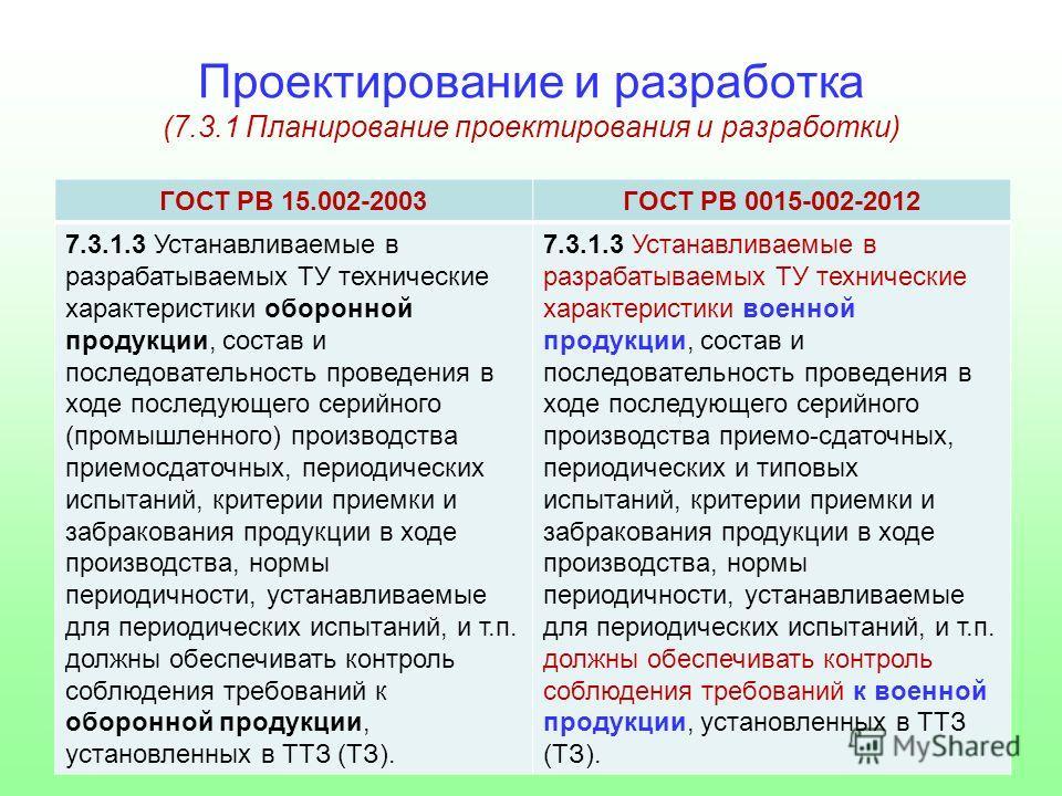 Проектирование и разработка (7.3.1 Планирование проектирования и разработки) ГОСТ РВ 15.002-2003ГОСТ РВ 0015-002-2012 7.3.1.3 Устанавливаемые в разрабатываемых ТУ технические характеристики оборонной продукции, состав и последовательность проведения