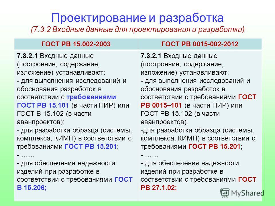 Проектирование и разработка (7.3.2 Входные данные для проектирования и разработки) ГОСТ РВ 15.002-2003ГОСТ РВ 0015-002-2012 7.3.2.1 Входные данные (построение, содержание, изложение) устанавливают: - для выполнения исследований и обоснования разработ