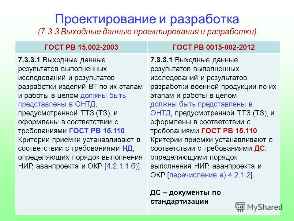 Проектирование и разработка (7.3.3 Выходные данные проектирования и разработки) ГОСТ РВ 15.002-2003ГОСТ РВ 0015-002-2012 7.3.3.1 Выходные данные результатов выполненных исследований и результатов разработки изделий ВТ по их этапам и работы в целом до