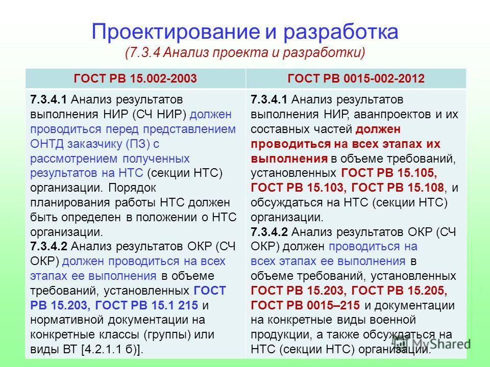 Проектирование и разработка (7.3.4 Анализ проекта и разработки) ГОСТ РВ 15.002-2003ГОСТ РВ 0015-002-2012 7.3.4.1 Анализ результатов выполнения НИР (СЧ НИР) должен проводиться перед представлением ОНТД заказчику (ПЗ) с рассмотрением полученных результ