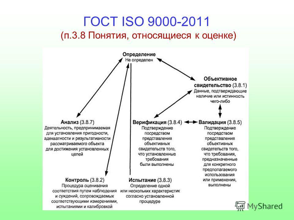 ГОСТ ISO 9000-2011 (п.3.8 Понятия, относящиеся к оценке)