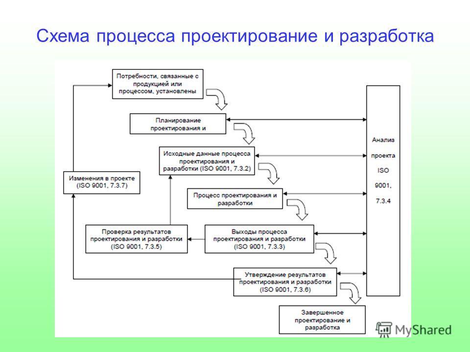 Схема процесса проектирование и разработка