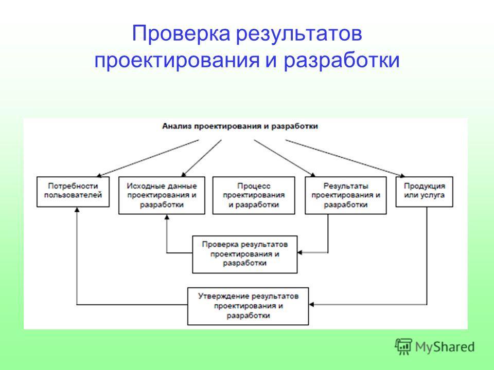 Проверка результатов проектирования и разработки