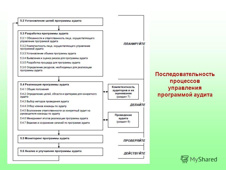 Последовательность процессов управления программой аудита