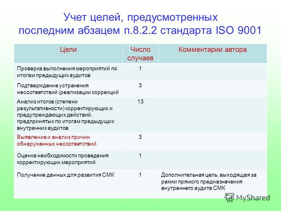 Учет целей, предусмотренных последним абзацем п.8.2.2 стандарта ISO 9001 ЦелиЧисло случаев Комментарии автора Проверка выполнения мероприятий по итогам предыдущих аудитов 1 Подтверждение устранения несоответствий (реализации коррекций 3 Анализ итогов