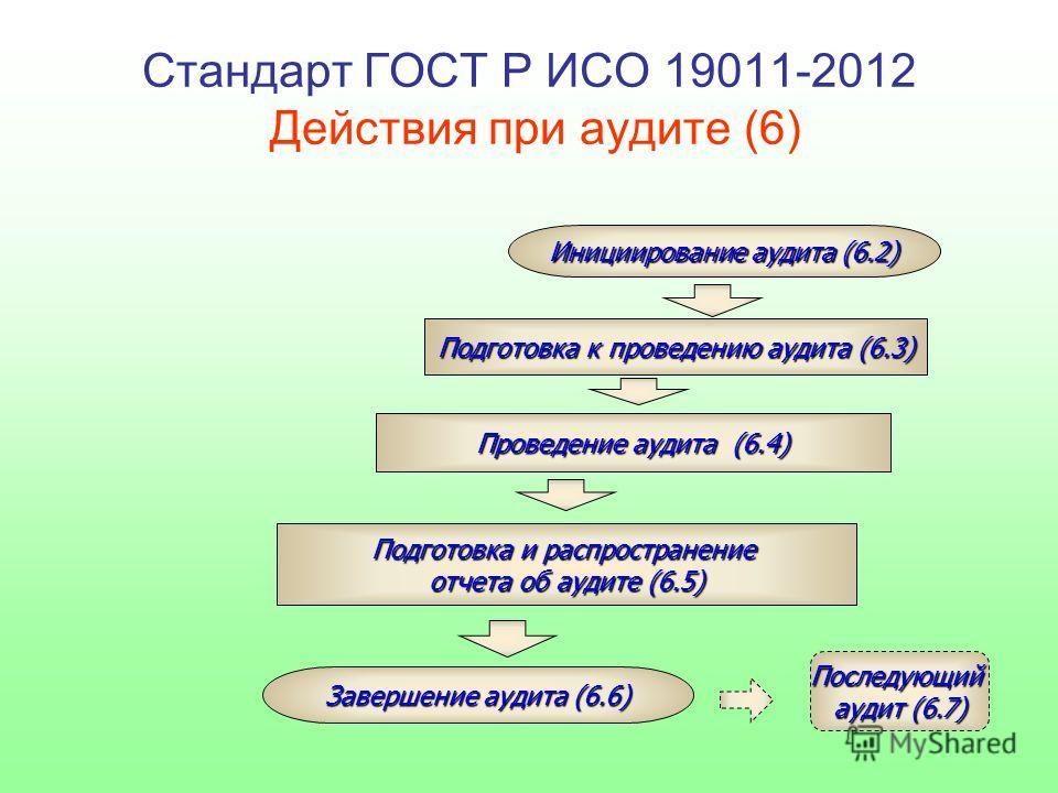 Подготовка к проведению аудита (6.3) Проведение аудита (6.4) Подготовка и распространение отчета об аудите (6.5) Инициирование аудита (6.2) Завершение аудита (6.6) Последующий аудит (6.7) Стандарт ГОСТ Р ИСО 19011-2012 Действия при аудите (6)