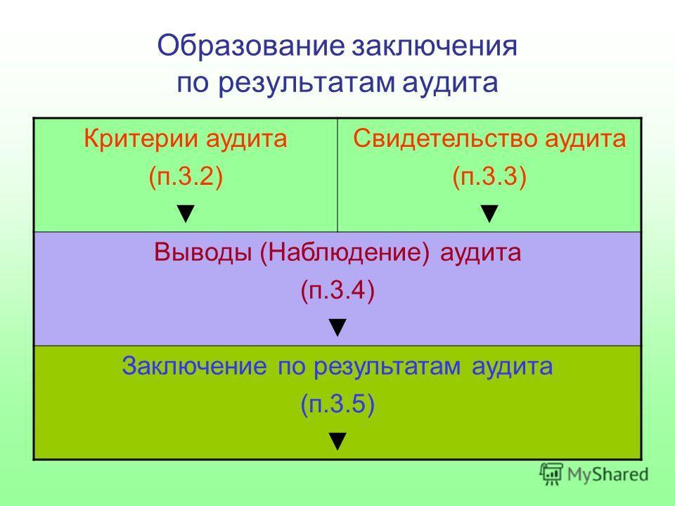 Образование заключения по результатам аудита Критерии аудита (п.3.2) Свидетельство аудита (п.3.3) Выводы (Наблюдение) аудита (п.3.4) Заключение по результатам аудита (п.3.5)