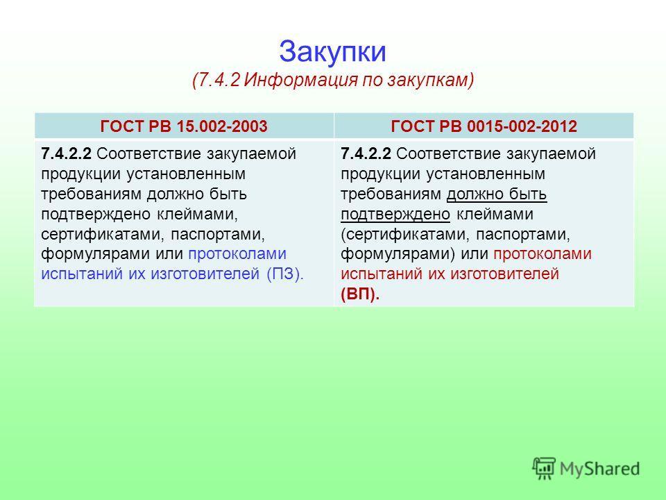 Закупки (7.4.2 Информация по закупкам) ГОСТ РВ 15.002-2003ГОСТ РВ 0015-002-2012 7.4.2.2 Соответствие закупаемой продукции установленным требованиям должно быть подтверждено клеймами, сертификатами, паспортами, формулярами или протоколами испытаний их