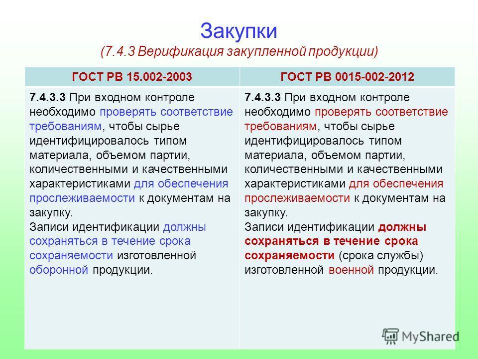 Закупки (7.4.3 Верификация закупленной продукции) ГОСТ РВ 15.002-2003ГОСТ РВ 0015-002-2012 7.4.3.3 При входном контроле необходимо проверять соответствие требованиям, чтобы сырье идентифицировалось типом материала, объемом партии, количественными и к